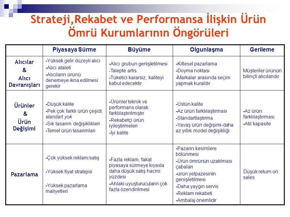 Strateji,Rekabet ve Performansa İlişkin Ürün Ömrü Kurumlarının Öngörüleri Piyasaya SürmeBüyümeOlgunlaşmaGerileme Alıcılar & Alıcı Davranışları -Yüksek gelir düzeyli alıcı -Alıcı ataleti -Alıcıların ürünü denemeye ikna edilmesi gerekir -Alıcı grubun genişletilmesi -Talepte artis -Tüketici kararsız, kaliteyi kabul edecektir -Kitlesel pazarlama -Doyma noktası -Markalar arasında seçim yapmak kuraldır Müşteriler ürünün bilinçli alıcılarıdır Ürünler & Ürün Değişimi -Düşük kalite -Pek çok farklı ürün çeşidi; standart yok -Sık tasarım değişiklikleri -Temel ürün tasarımları -Ürünler teknik ve performans olarak farklılaştırılmıştır -Rekabetçi ürün iyileştirmeleri -İyi kalite -Üstün kalite -Az ürün farklılaştırması -Standartlaştırma -Yavaş ürün değişimi-daha az yıllık model değişikliği -Az ürün farklılaştırması -Atil kapasite Pazarlama -Çok yüksek reklam/satış -Yüksek fiyat stratejisi -Yüksek pazarlama maliyetleri -Fazla reklam, fakat piyasaya sürmeye kıyasla daha düşük satış hacmi yüzdesi -Ahlaki uyuşturucuların çok fazla özendirilmesi -Pazarın kesimlere bölünmesi -Ürün ömrünün uzatılması çabaları -ürün yelpazesinin genişletilmesi -Daha yaygın servis -Reklam rekabeti -Ambalaj önemlidir Düşük return on sales