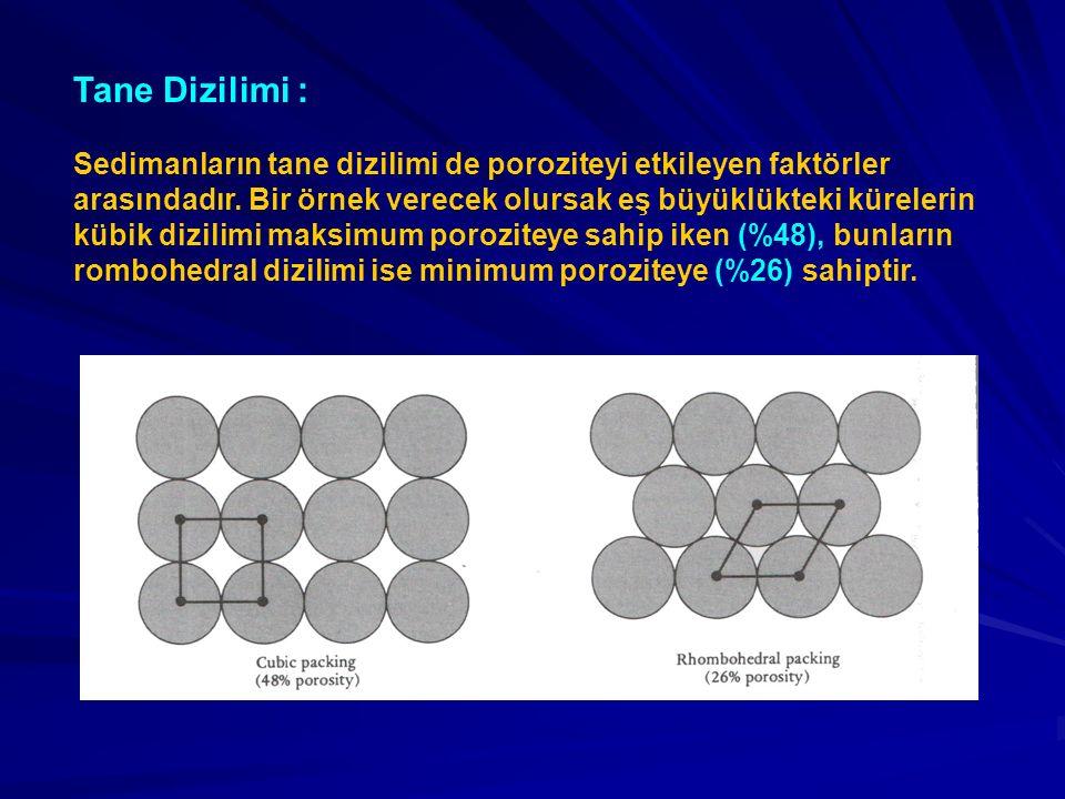 Tane Dizilimi : Sedimanların tane dizilimi de poroziteyi etkileyen faktörler arasındadır. Βir örnek verecek olursak eş büyüklükteki kürelerin kübik di