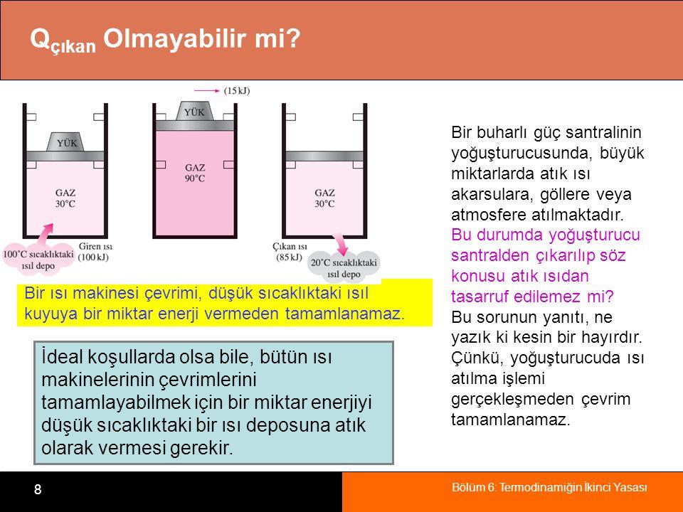 Bölüm 6: Termodinamiğin İkinci Yasası 8 Q çıkan Olmayabilir mi? Bir ısı makinesi çevrimi, düşük sıcaklıktaki ısıl kuyuya bir miktar enerji vermeden ta