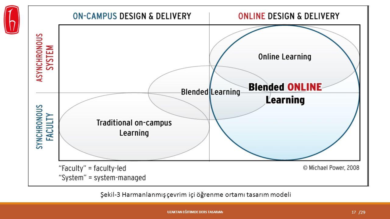 /29 17 UZAKTAN EĞITIMDE DERS TASARıMı Şekil-3 Harmanlanmış çevrim içi öğrenme ortamı tasarım modeli