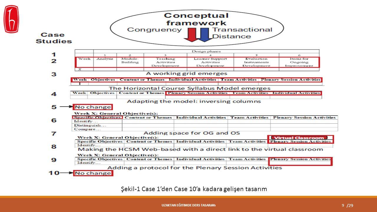 /29 9 UZAKTAN EĞITIMDE DERS TASARıMı Şekil-1 Case 1'den Case 10'a kadara gelişen tasarım