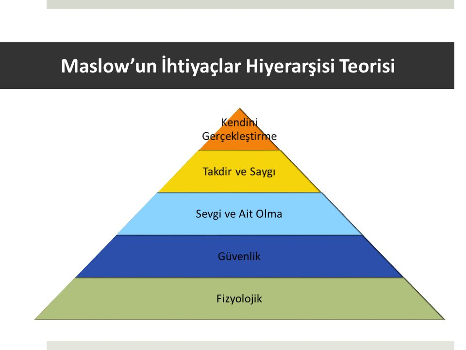 Maslow'un İhtiyaçlar Hiyerarşisi Teorisi  Fizyolojik ihtiyaçlar: İnsanların doğuştan sahip oldukları ve arzu ettikleri temel ihtiyaçlardır.