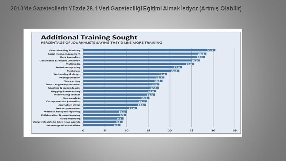 2013'de Gazetecilerin Yüzde 28.1 Veri Gazeteciliği Eğitimi Almak İstiyor (Artmış Olabilir)