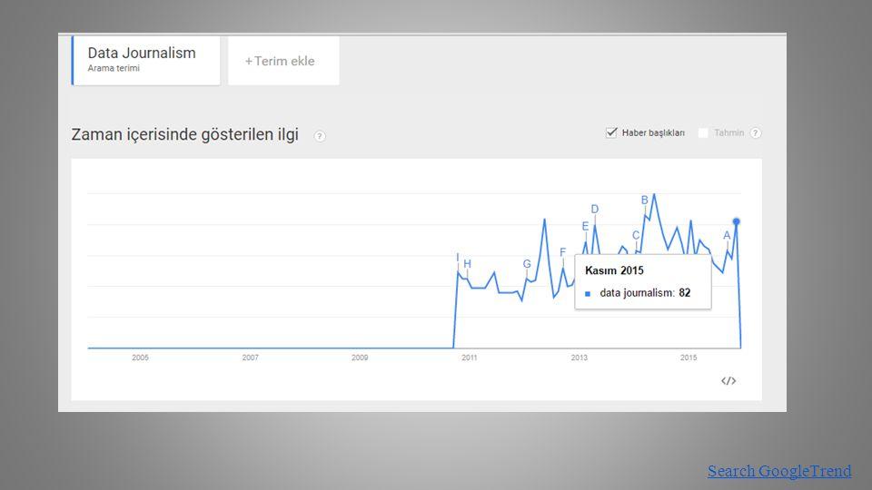 Açık Veriye Zaman İçinde Gösterilen İlgi (Dünyada) Search GoogleTrend