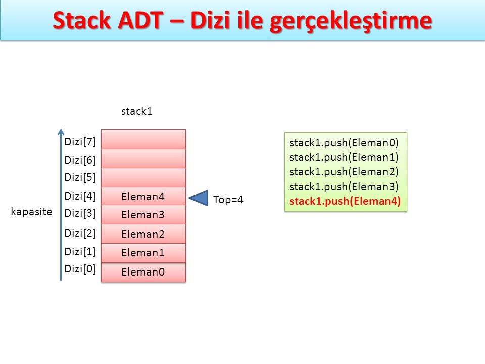 Stack ADT – Dizi ile gerçekleştirme stack1.push(Eleman0) stack1.push(Eleman1) stack1.push(Eleman2) stack1.push(Eleman3) stack1.push(Eleman4) stack1.pu