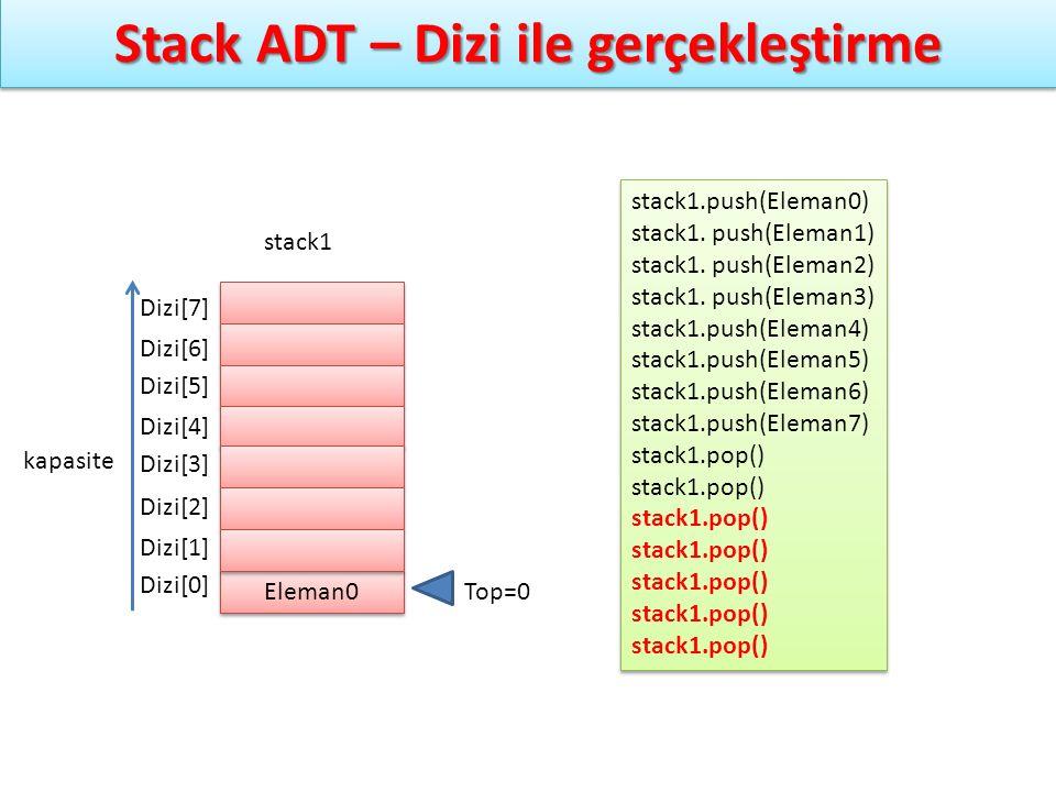 Stack ADT – Dizi ile gerçekleştirme stack1.push(Eleman0) stack1. push(Eleman1) stack1. push(Eleman2) stack1. push(Eleman3) stack1.push(Eleman4) stack1