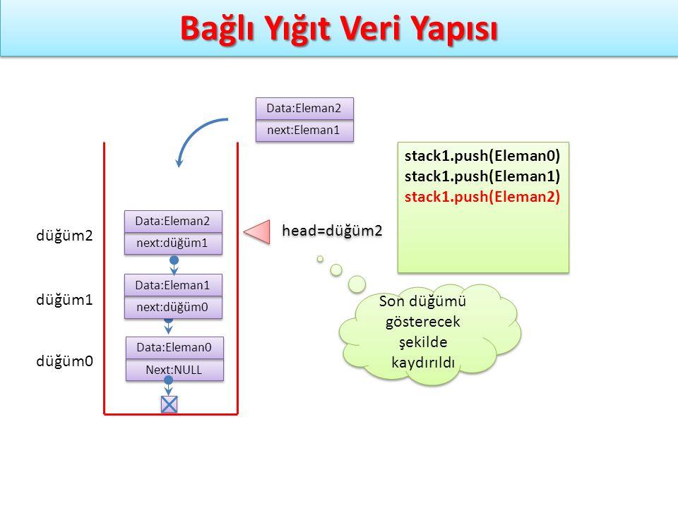 Bağlı Yığıt Veri Yapısı Next:NULL Data:Eleman0 düğüm0 stack1.push(Eleman0) stack1.push(Eleman1) stack1.push(Eleman2) stack1.push(Eleman0) stack1.push(