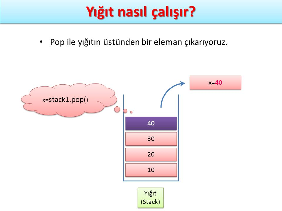 Yığıt nasıl çalışır? Yığıt (Stack) Yığıt (Stack) x= stack1.pop( ) Pop ile yığıtın üstünden bir eleman çıkarıyoruz. 10 20 30 x=40 40