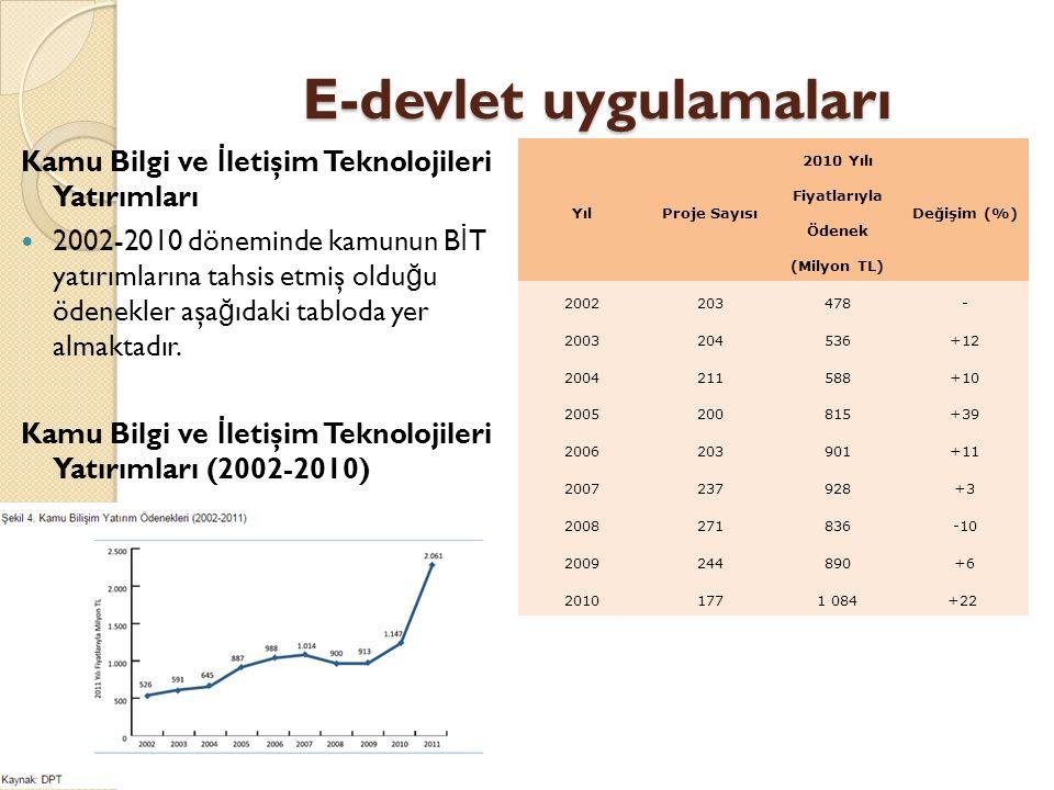 E-devlet uygulamaları Kamu Bilgi ve İ letişim Teknolojileri Yatırımları 2002-2010 döneminde kamunun B İ T yatırımlarına tahsis etmiş oldu ğ u ödenekler aşa ğ ıdaki tabloda yer almaktadır.