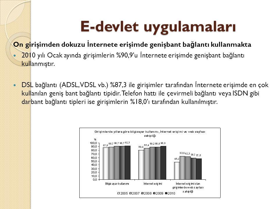 E-devlet uygulamaları On girişimden dokuzu İ nternete erişimde genişbant ba ğ lantı kullanmakta 2010 yılı Ocak ayında girişimlerin %90,9'u İ nternete erişimde genişbant ba ğ lantı kullanmıştır.