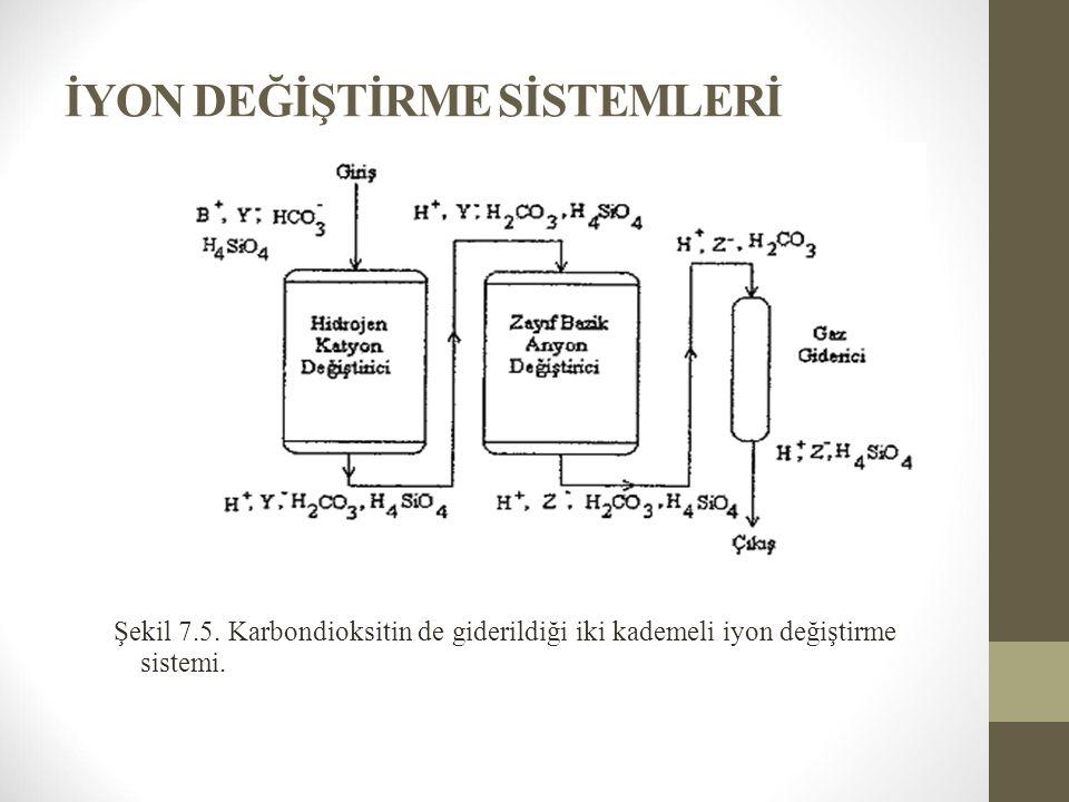 İYON DEĞİŞTİRME SİSTEMLERİ Şekil 7.5. Karbondioksitin de giderildiği iki kademeli iyon değiştirme sistemi.
