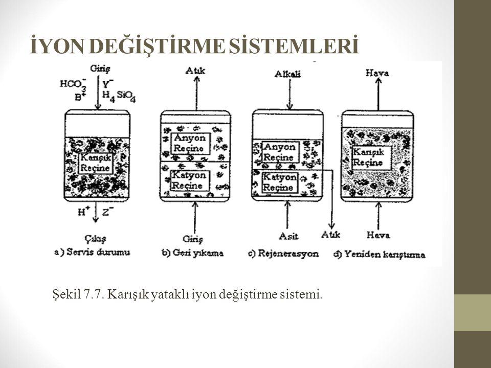 İYON DEĞİŞTİRME SİSTEMLERİ Şekil 7.7. Karışık yataklı iyon değiştirme sistemi.