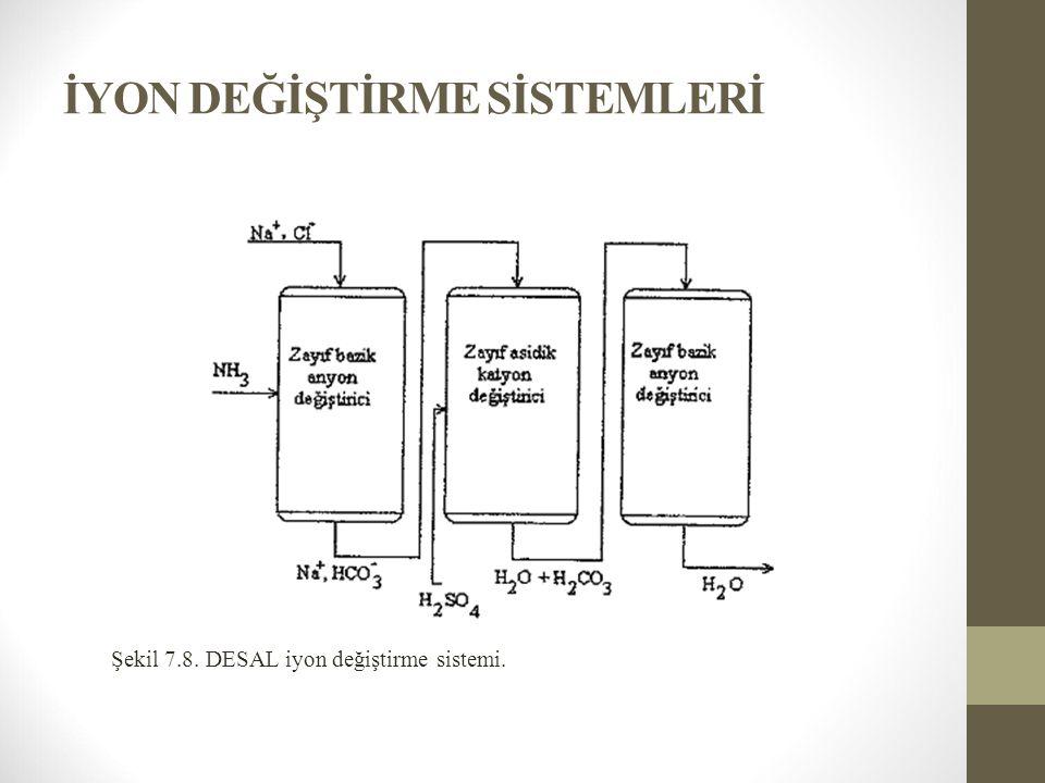 İYON DEĞİŞTİRME SİSTEMLERİ Şekil 7.8. DESAL iyon değiştirme sistemi.
