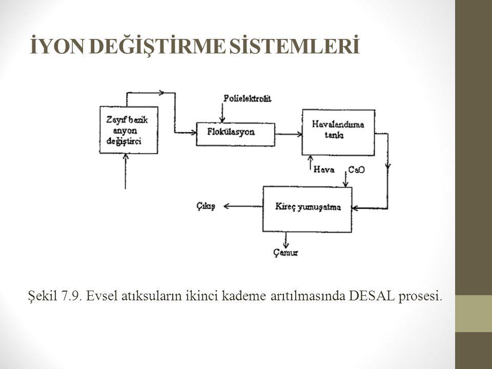 İYON DEĞİŞTİRME SİSTEMLERİ Şekil 7.9. Evsel atıksuların ikinci kademe arıtılmasında DESAL prosesi.