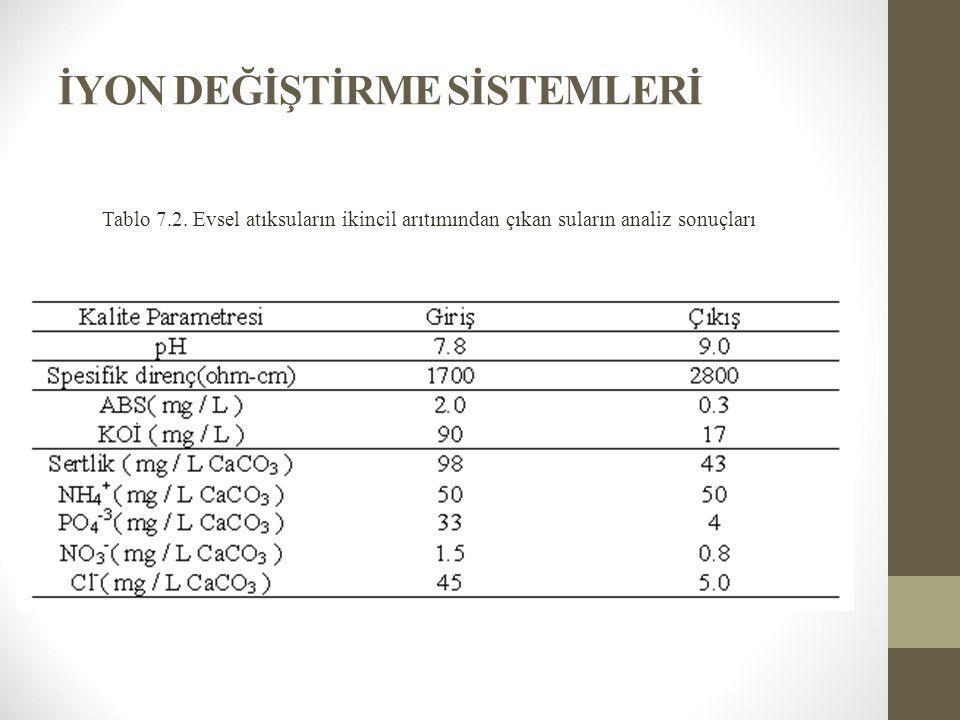 İYON DEĞİŞTİRME SİSTEMLERİ Tablo 7.2. Evsel atıksuların ikincil arıtımından çıkan suların analiz sonuçları