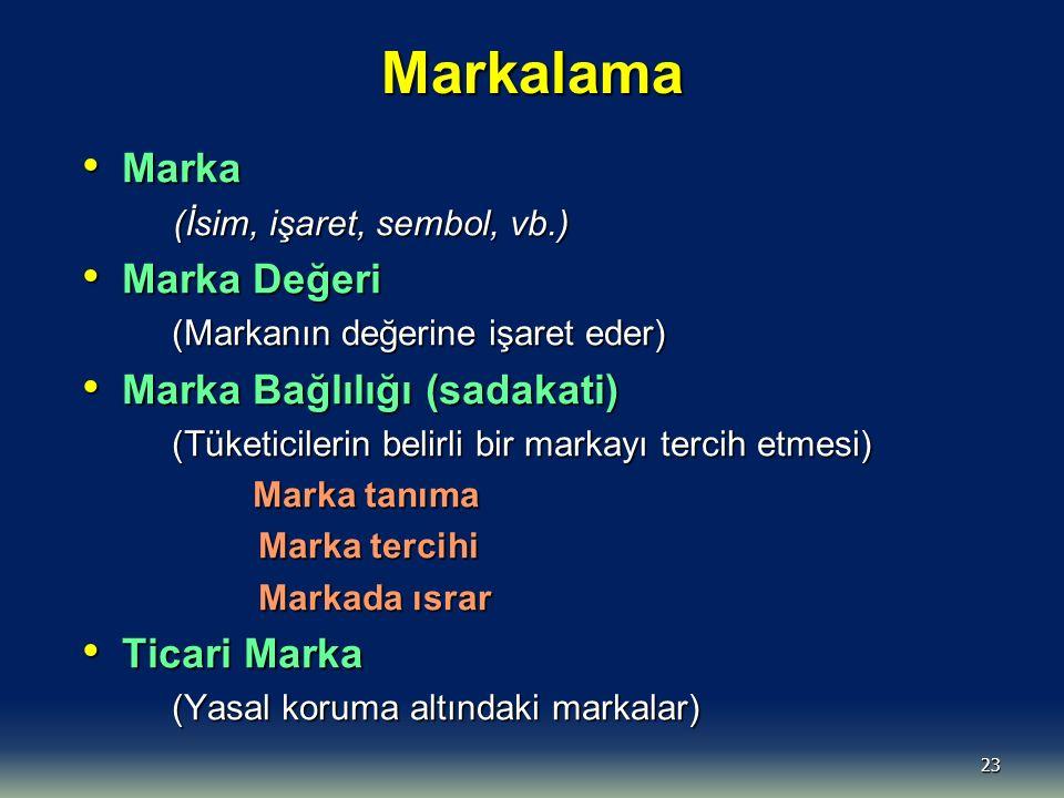 23 Markalama Marka Marka (İsim, işaret, sembol, vb.) (İsim, işaret, sembol, vb.) Marka Değeri Marka Değeri (Markanın değerine işaret eder) (Markanın d