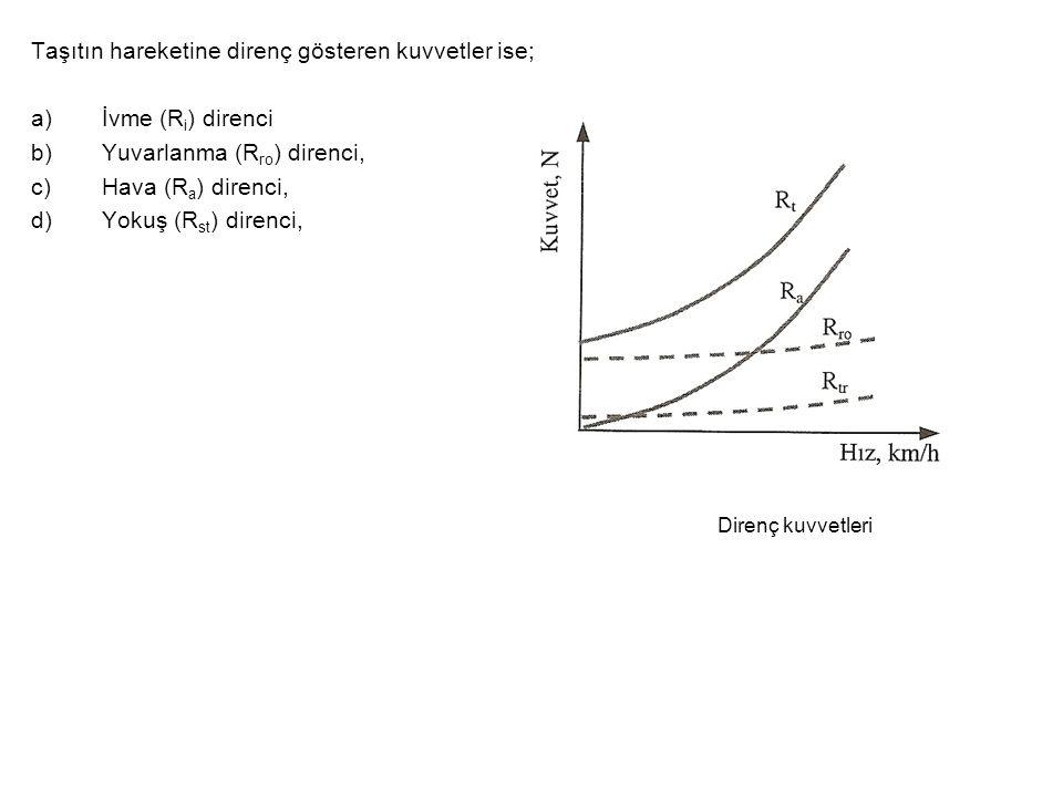 Taşıtın hareketine direnç gösteren kuvvetler ise; a)İvme (R i ) direnci b)Yuvarlanma (R ro ) direnci, c)Hava (R a ) direnci, d)Yokuş (R st ) direnci, Direnç kuvvetleri