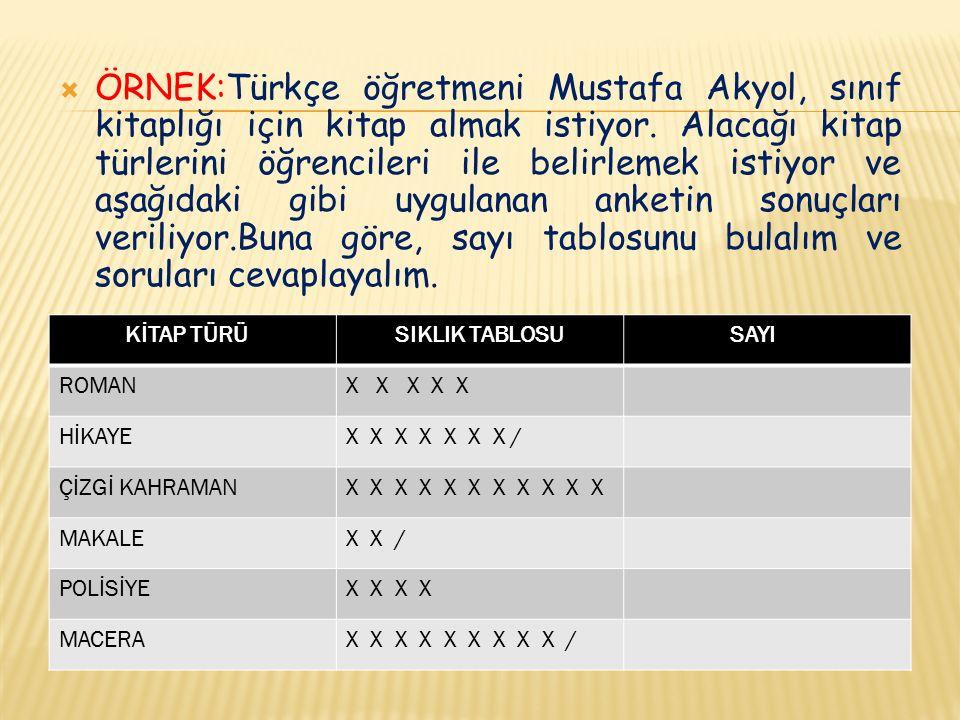  ÖRNEK:Türkçe öğretmeni Mustafa Akyol, sınıf kitaplığı için kitap almak istiyor. Alacağı kitap türlerini öğrencileri ile belirlemek istiyor ve aşağıd