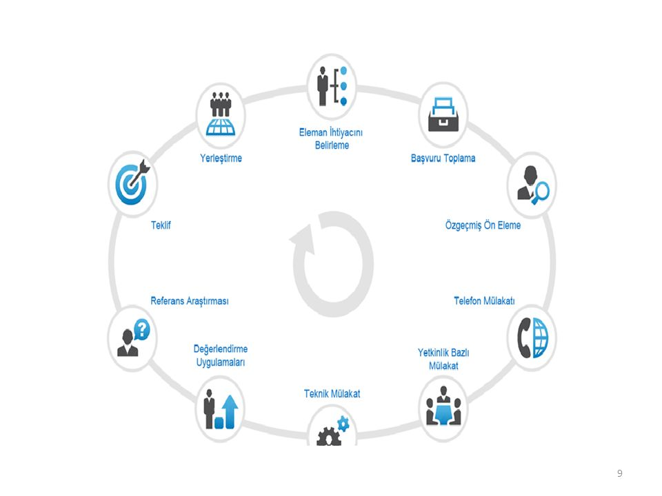 Panel tipi görüşme tekniği 20