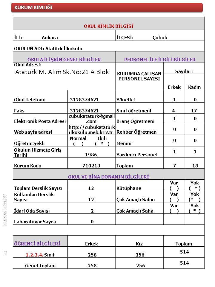KURUM KİMLİĞİ OKUL KİMLİK BİLGİSİ İLİ: AnkaraİLÇESİ: Çubuk OKULUN ADI: Atatürk İlkokulu OKULA İLİŞKİN GENEL BİLGİLERPERSONEL İLE İLGİLİ BİLGİLER Okul Adresi: Atatürk M.