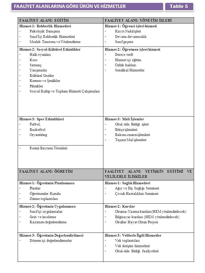 FAALİYET ALANLARINA GÖRE ÜRÜN VE HİZMETLER Tablo 5 FAALİYET ALANI: EĞİTİMFAALİYET ALANI: YÖNETİM İŞLERİ Hizmet-1: Rehberlik Hizmetleri Psikolojik Danışma Sınıf İçi Rehberlik Hizmetleri Meslek Tanıtımı ve Yönlendirme Hizmet-1: Öğrenci işleri hizmeti Kayıt-Nakil işleri Devam-devamsızlık Sınıf geçme Hizmet-2: Sosyal-Kültürel Etkinlikler Halk oyunları Koro Satranç Yarışmalar Kültürel Geziler Kermes ve Şenlikler Piknikler Sosyal Kulüp ve Toplum Hizmeti Çalışmaları Hizmet-2: Öğretmen işleri hizmeti Derece terfi Hizmet içi eğitim Özlük hakları Sendikal Hizmetler Hizmet-3: Spor Etkinlikleri Futbol, Basketbol Oryantiring Hizmet-3: Mali İşlemler Okul Aile Birliği işleri Bütçe işlemleri Bakım-onarın işlemleri Taşınır Mal işlemleri Resmi Bayram Törenleri FAALİYET ALANI: ÖĞRETİM FAALİYET ALANI: YETİŞKİN EĞİTİMİ VE VELİLERLE İLİŞKİLER Hizmet-1: Öğretimin Planlanması Planlar Öğretmenler Kurulu Zümre toplantıları Hizmet-1: Sağlık Hizmetleri Ağız ve Diş Sağlığı Semineri Çocuk Hastalıkları Semineri Hizmet-2: Öğretimin Uygulanması Sınıf içi uygulamalar Gezi ve inceleme Kazanım değerlendirme Hizmet-2: Kurslar Okuma-Yazma kursları(HEM yönlendirilecek) Bilgisayar kursları (HEM yönlendirilecek) Okullar Hayat Olsun Projesi Hizmet-3: Öğretimin Değerlendirilmesi Dönem içi değerlendirmeler Hizmet-3: Velilerle İlgili Hizmetler Veli toplantıları Veli iletişim hizmetleri Okul-Aile Birliği faaliyetleri