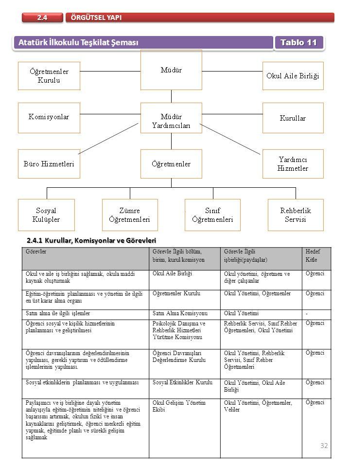 ÖRGÜTSEL YAPI 2.42.4 Atatürk İlkokulu Teşkilat Şeması Tablo 11 Görevler Görevle İlgili bölüm, birim, kurul/komisyon Görevle İlgili işbirliği(paydaşlar