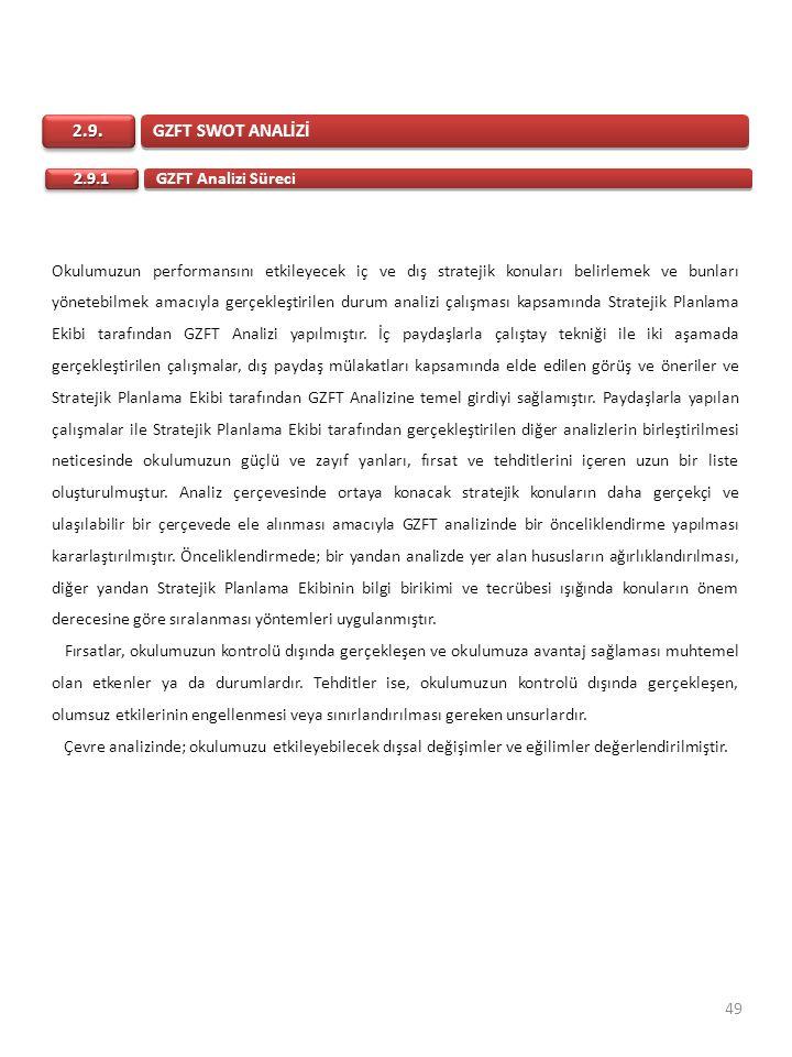 GZFT SWOT ANALİZİ 2.9.2.9. GZFT Analizi Süreci 2.9.12.9.1 Okulumuzun performansını etkileyecek iç ve dış stratejik konuları belirlemek ve bunları yöne