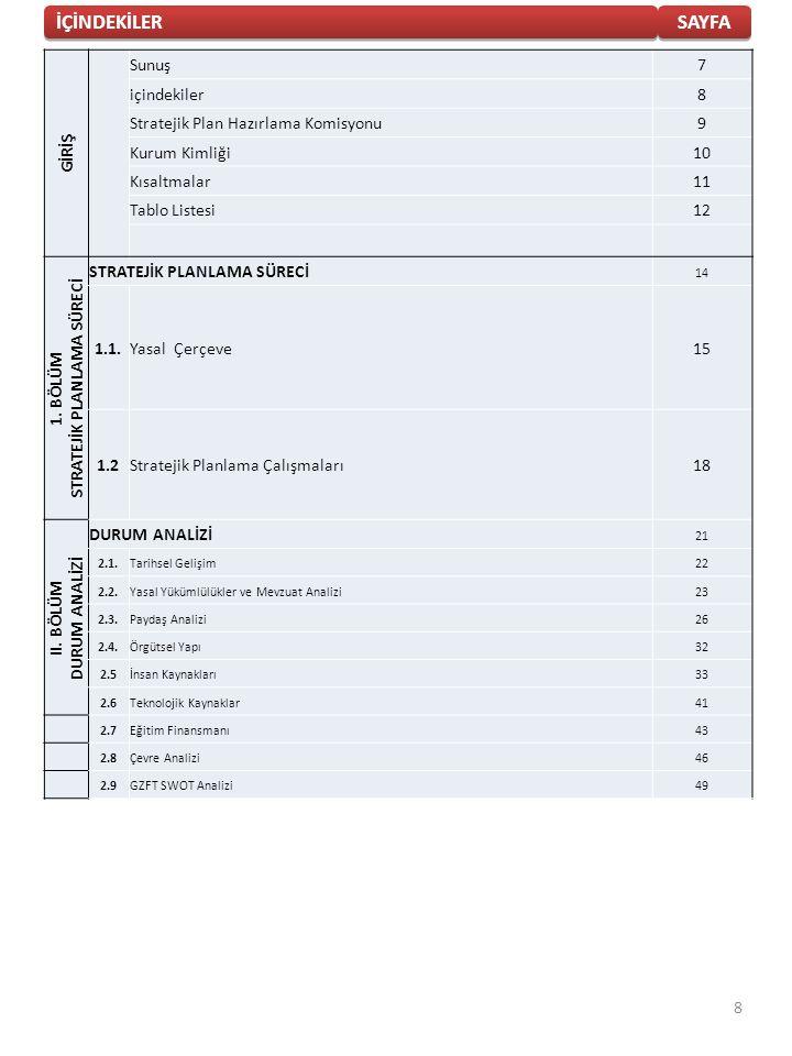 İÇİNDEKİLER SAYFA GİRİŞ Sunuş7 içindekiler8 Stratejik Plan Hazırlama Komisyonu9 Kurum Kimliği10 Kısaltmalar11 Tablo Listesi12 1. BÖLÜM STRATEJİK PLANL