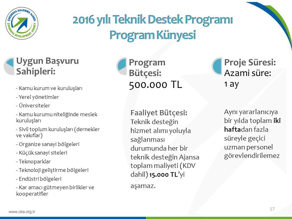 17 l Uygun Başvuru Sahipleri: - Kamu kurum ve kuruluşları - Yerel yönetimler - Üniversiteler - Kamu kurumu niteliğinde meslek kuruluşları - Sivil toplum kuruluşları (dernekler ve vakıflar) - Organize sanayi bölgeleri - Küçük sanayi siteleri - Teknoparklar - Teknoloji geliştirme bölgeleri - Endüstri bölgeleri - Kar amacı gütmeyen birlikler ve kooperatifler l Program Bütçesi: 500.000 TL l Proje Süresi: Azami süre: 1 ay Faaliyet Bütçesi: Teknik desteğin hizmet alımı yoluyla sağlanması durumunda her bir teknik desteğin Ajansa toplam maliyeti (KDV dahil) 15.000 TL'yi aşamaz.