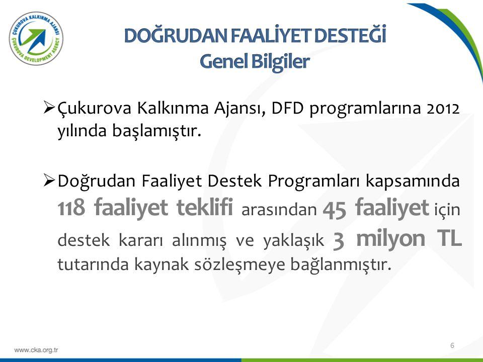  Çukurova Kalkınma Ajansı, DFD programlarına 2012 yılında başlamıştır.