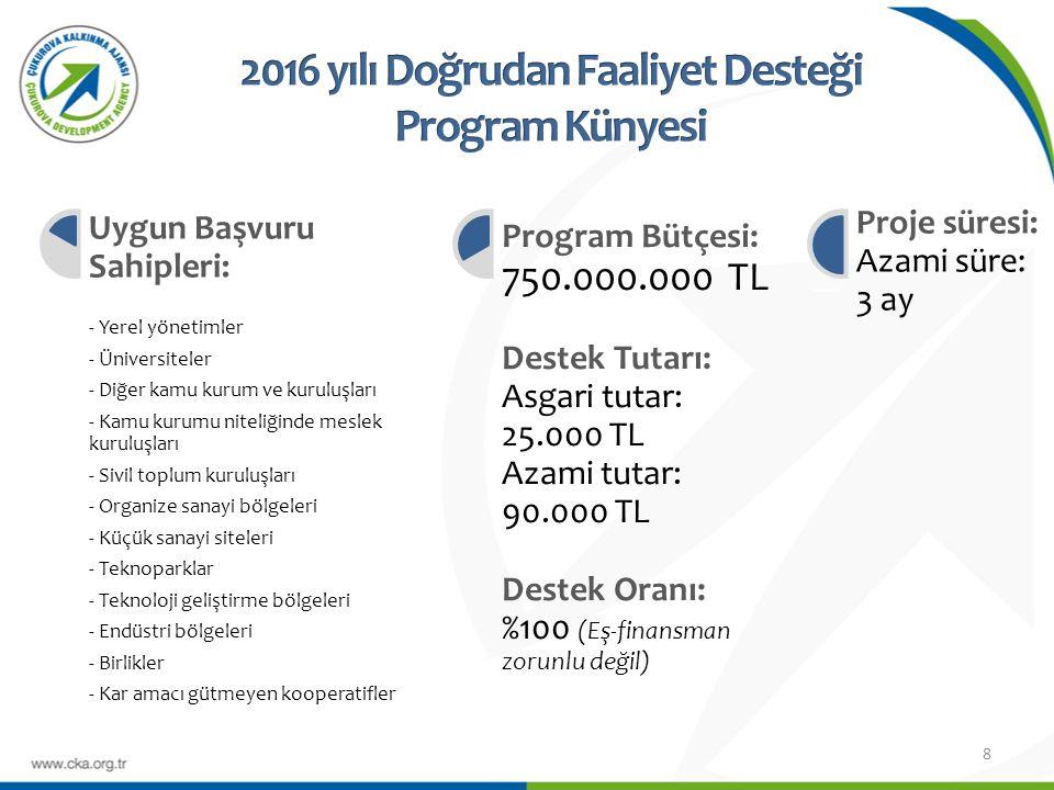 8 l Uygun Başvuru Sahipleri: - Yerel yönetimler - Üniversiteler - Diğer kamu kurum ve kuruluşları - Kamu kurumu niteliğinde meslek kuruluşları - Sivil toplum kuruluşları - Organize sanayi bölgeleri - Küçük sanayi siteleri - Teknoparklar - Teknoloji geliştirme bölgeleri - Endüstri bölgeleri - Birlikler - Kar amacı gütmeyen kooperatifler l Program Bütçesi: 750.000.000 TL Destek Tutarı: Asgari tutar: 25.000 TL Azami tutar: 90.000 TL Destek Oranı: %100 (Eş-finansman zorunlu değil) l Proje süresi: Azami süre: 3 ay