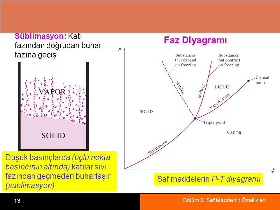 Bölüm 3: Saf Maddenin Özellikleri 13 Süblimasyon: Katı fazından doğrudan buhar fazına geçiş Düşük basınçlarda (üçlü nokta basıncının altında) katılar