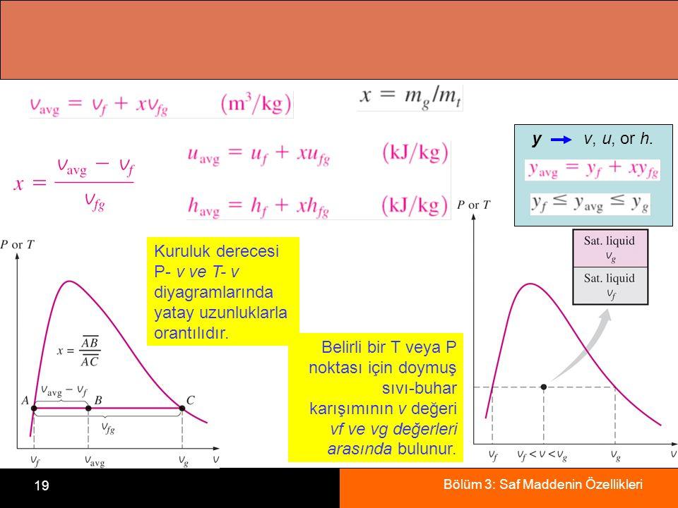 Bölüm 3: Saf Maddenin Özellikleri 19 Kuruluk derecesi P- v ve T- v diyagramlarında yatay uzunluklarla orantılıdır. Belirli bir T veya P noktası için d