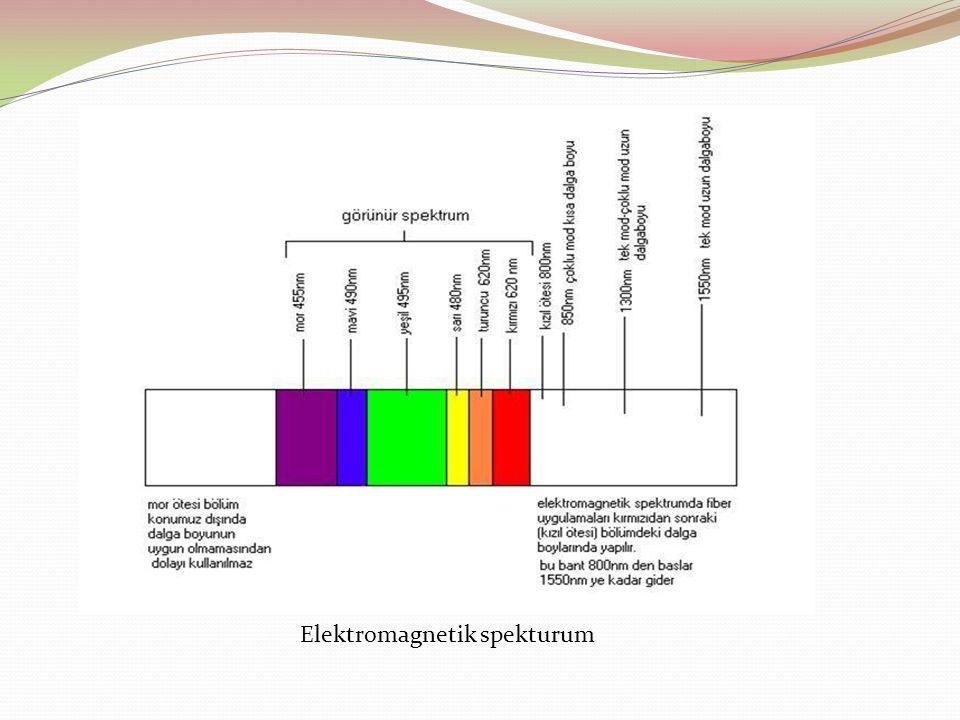 Elektromagnetik spekturum