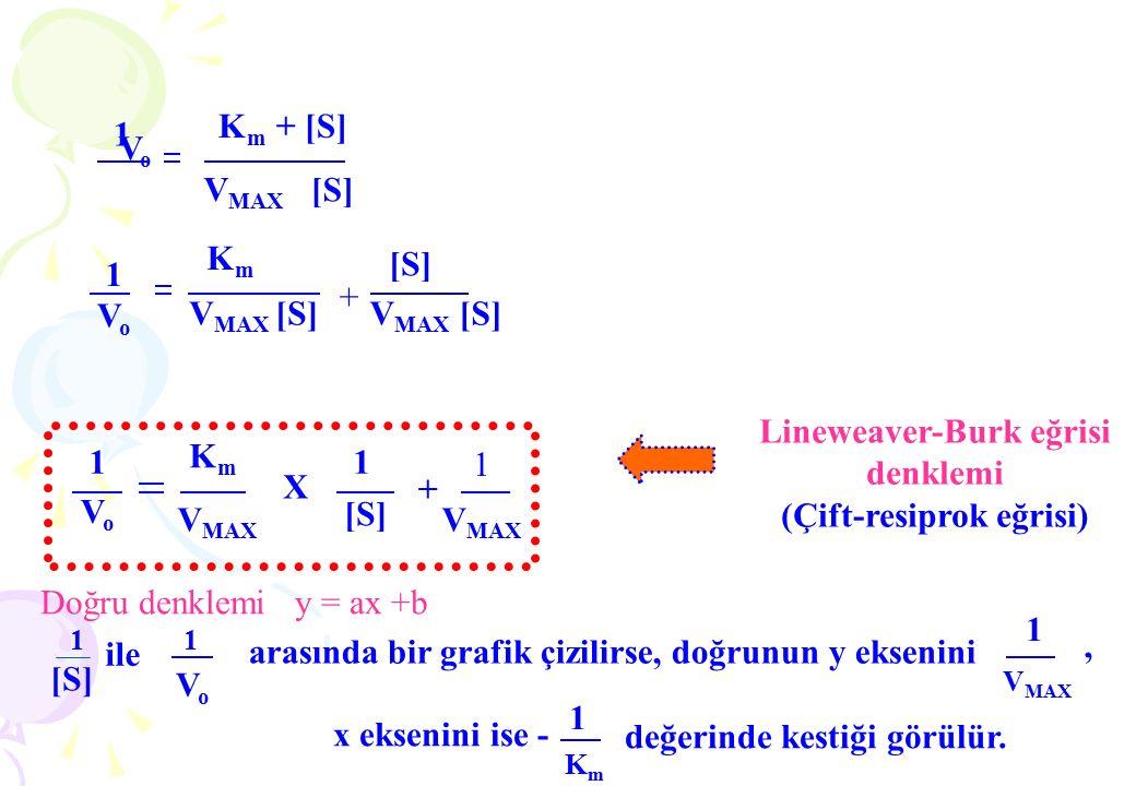 1 V o K m + [S] V MAX [S] 1 VoVo KmKm + [S][S] 1 VoVo KmKm V MAX X 1 [S][S] + 1 1 [S][S] 1 VoVo arasında bir grafik çizilirse, doğrunun y eksenini ile