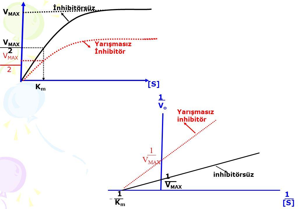 KmKm Yarışmasız İnhibitör İnhibitörsüz V MAX 2 V MAX [S][S] Yarışmasız inhibitör inhibitörsüz 1[S] 1[S] 1Vo1Vo 1 K m 1 V MAX 2 1 V MAX