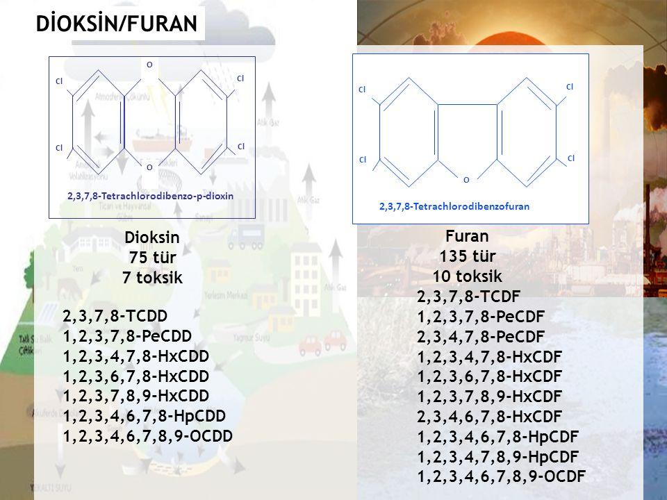 2,3,7,8-Tetrachlorodibenzo-p-dioxin Cl O O 2,3,7,8-Tetrachlorodibenzofuran O Dioksin 75 tür 7 toksik Furan 135 tür 10 toksik 2,3,7,8-TCDD 1,2,3,7,8-PeCDD 1,2,3,4,7,8-HxCDD 1,2,3,6,7,8-HxCDD 1,2,3,7,8,9-HxCDD 1,2,3,4,6,7,8-HpCDD 1,2,3,4,6,7,8,9-OCDD 2,3,7,8-TCDF 1,2,3,7,8-PeCDF 2,3,4,7,8-PeCDF 1,2,3,4,7,8-HxCDF 1,2,3,6,7,8-HxCDF 1,2,3,7,8,9-HxCDF 2,3,4,6,7,8-HxCDF 1,2,3,4,6,7,8-HpCDF 1,2,3,4,7,8,9-HpCDF 1,2,3,4,6,7,8,9-OCDF DİOKSİN/FURAN
