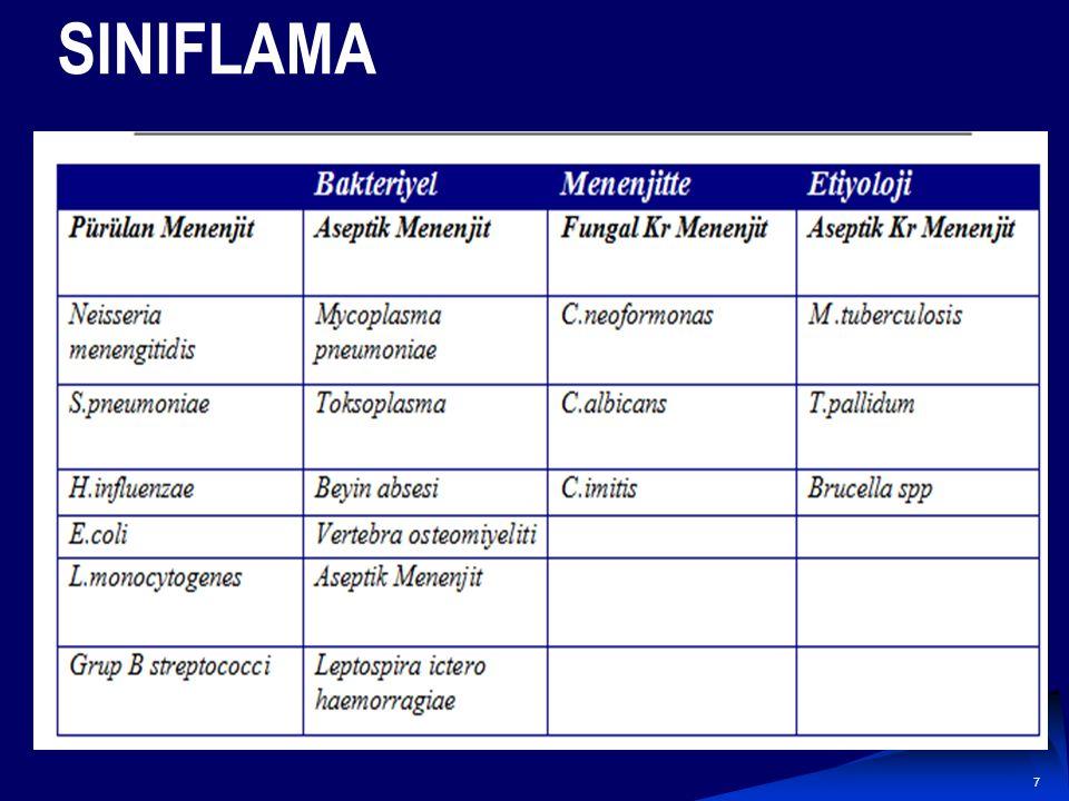 6 Menenjiti Kolaylaştıran Faktörler Kafa Travması Kranial anatomik bozukluk Meningioma Kafa tabanı defekti Dermoid-sakral kist Meningosel HIV enfeksiy