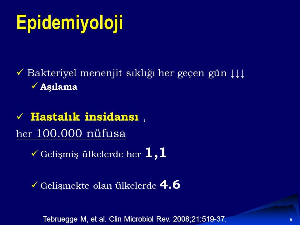 9 Epidemiyoloji Bakteriyel menenjit sıklığı her geçen gün ↓↓↓ Aşılama Hastalık insidansı, her 100.000 nüfusa Gelişmiş ülkelerde her 1,1 Gelişmekte olan ülkelerde 4.6 Tebruegge M, et al.