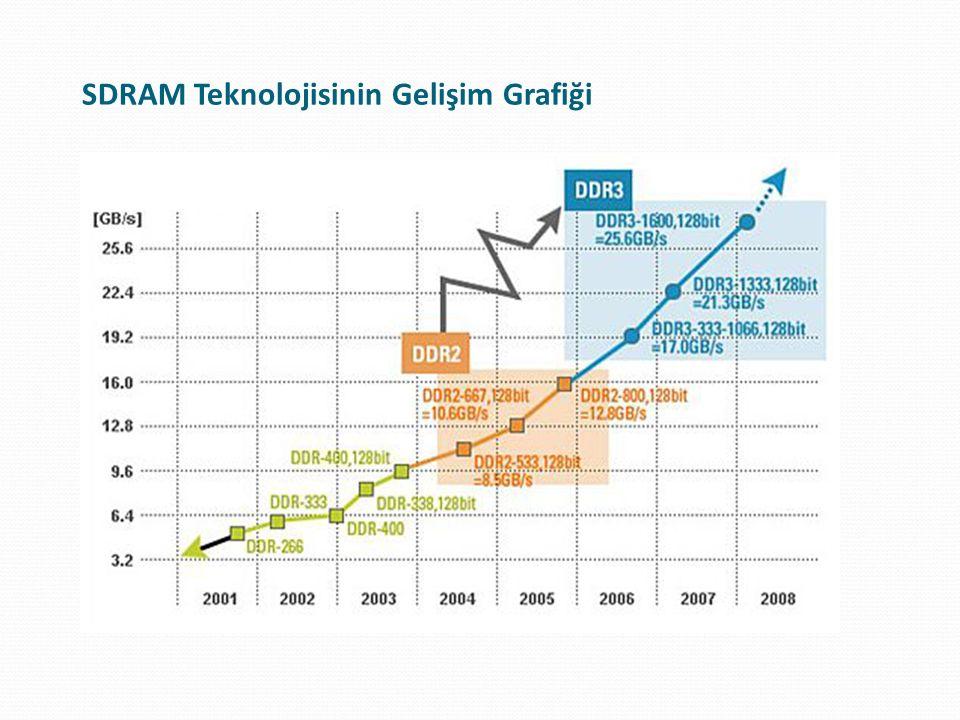 RAM Türleri ve Modül Yapıları RAM TürüAçıklamasıModül / Stick Yapısı SRAMStatik RAM- DRAMDinamik RAMSIMM SDRAMSenkron DRAMDIMM, SO-DIMM RDRAMRambus DRAMRIMM, SO-RIMM DDR SDRAMÇift Veri Transferli SDRAMDIMM, SO-DIMM, Micro-DIMM DDR2 SDRAMDDR SDRAM Versiyon 2DIMM, SO-DIMM DDR3 SDRAMDDR SDRAM Versiyon 3DIMM, SO-DIMM