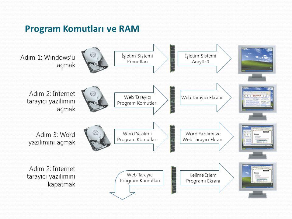 Program Komutları ve RAM İşletim Sistemi Komutları Web Tarayıcı Program Komutları Word Yazılımı Program Komutları İşletim Sistemi Arayüzü Web Tarayıcı