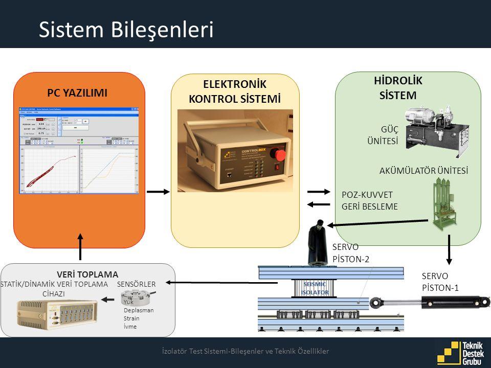 Sistem Bileşenleri İzolatör Test Sistemi-Bileşenler ve Teknik Özellikler PC YAZILIMI ELEKTRONİK KONTROL SİSTEMİ AKÜMÜLATÖR ÜNİTESİ HİDROLİK SİSTEM GÜÇ ÜNİTESİ Yük Deplasman Strain İvme SENSÖRLERSTATİK/DİNAMİK VERİ TOPLAMA CİHAZI VERİ TOPLAMA POZ-KUVVET GERİ BESLEME SERVO PİSTON-1 SERVO PİSTON-2