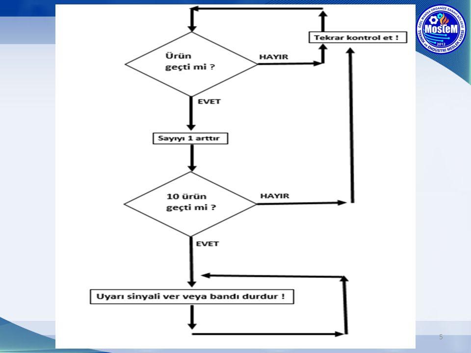 16 void loop() { if(digitalRead(7)==0) { delay(20); if(digitalRead(7)==1) { sayac=sayac+1; } } else if(digitalRead(6)==1) { digitalWrite(8,LOW); sayac=0; goto bekle; } else if(sayac==10) { digitalWrite(8,LOW); sayac=0; goto bekle; } }