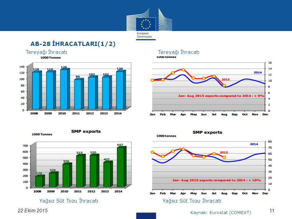 1122 Ekim 2015 AB-28 İHRACATLARI(1/2) Tereyağı İhracatı Yağsız Süt Tozu İhracatı Kaynak: Eurostat (COMEXT)