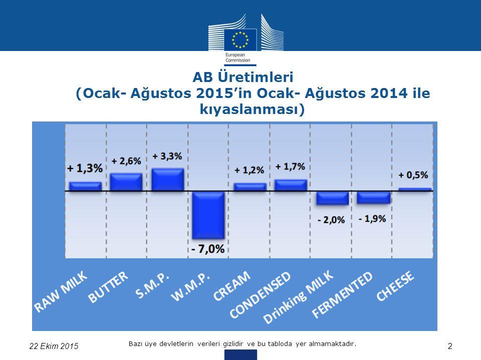 AB Üretimleri (Ocak- Ağustos 2015'in Ocak- Ağustos 2014 ile kıyaslanması) 22 Ekim 20152 Bazı üye devletlerin verileri gizlidir ve bu tabloda yer almamaktadır.