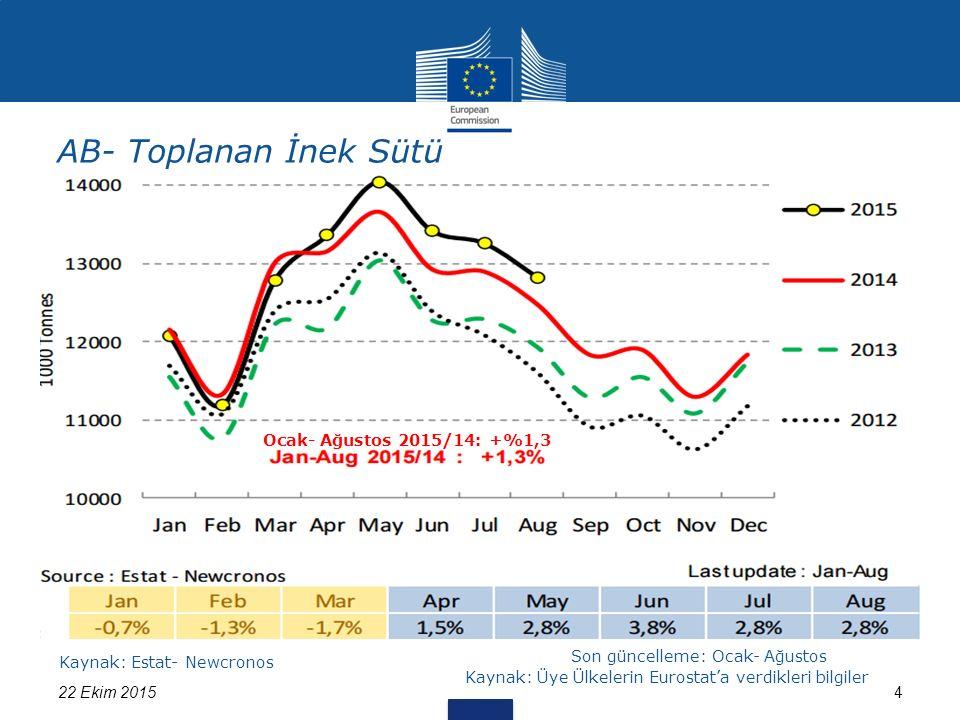 522 Ekim 2015 Kaynak: 562/2005 & 479/2010+LTO sayılı regülasyon kapsamında Üye Ülkelerden alınan bilgiler, LTO web sitesi AB Çiğ Süt Fiyat Değişimi (Eylül 2015*'e kadar) *: birbirini izleyen ayda tahmini fiyat