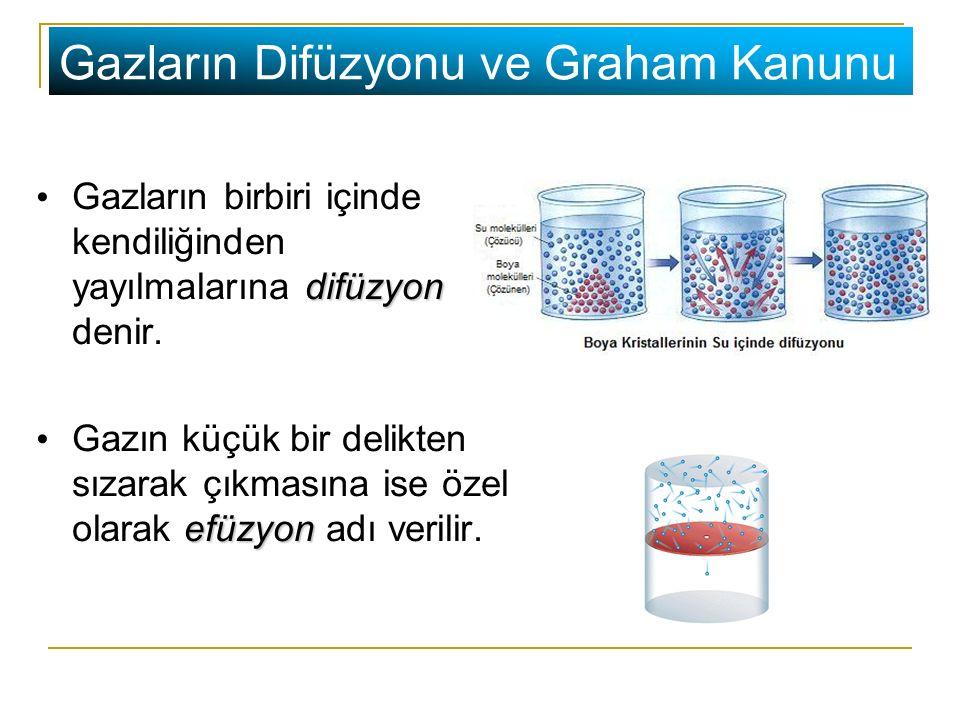 Gazların Difüzyonu ve Graham Kanunu difüzyon Gazların birbiri içinde kendiliğinden yayılmalarına difüzyon denir. efüzyon Gazın küçük bir delikten sıza