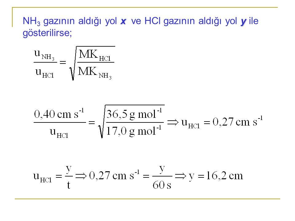 xy NH 3 gazının aldığı yol x ve HCl gazının aldığı yol y ile gösterilirse;
