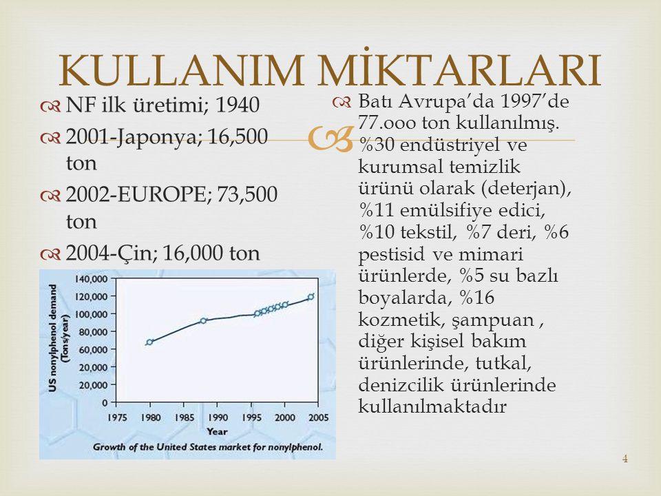  4 KULLANIM MİKTARLARI  NF ilk üretimi; 1940  2001-Japonya; 16,500 ton  2002-EUROPE; 73,500 ton  2004-Çin; 16,000 ton  Batı Avrupa'da 1997'de 77