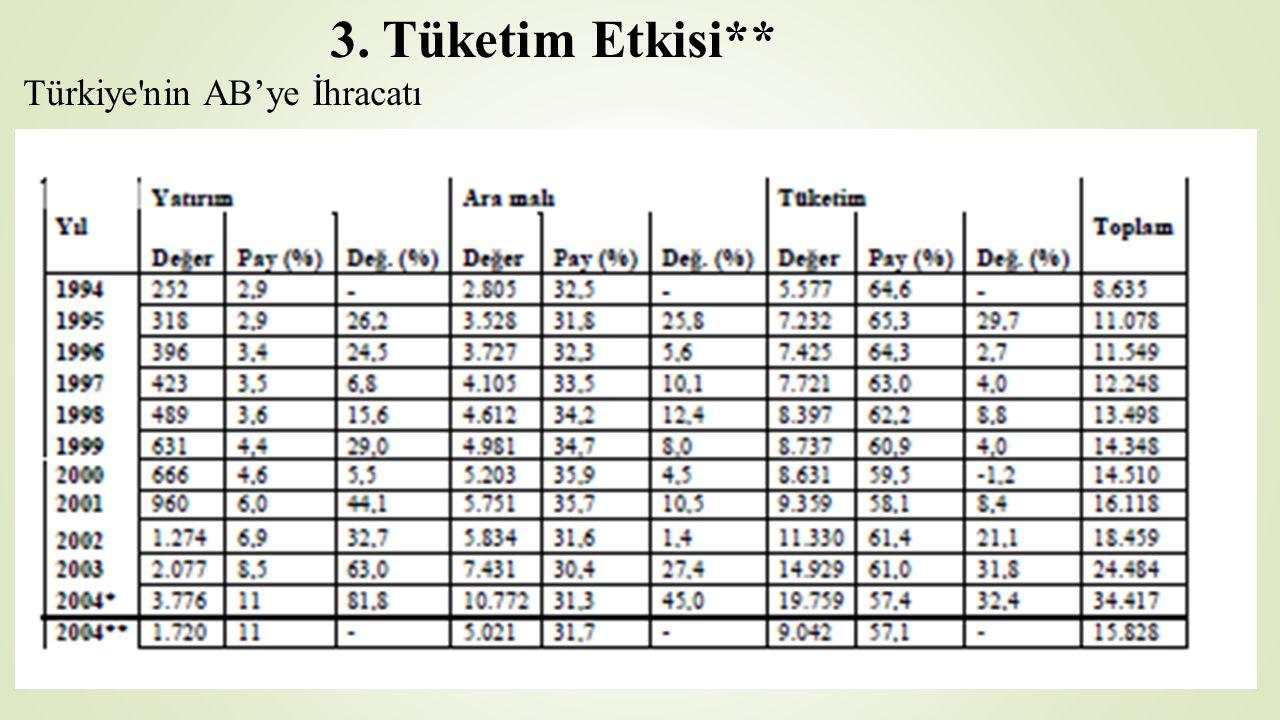 3. Tüketim Etkisi** Türkiye'nin AB'ye İhracatı